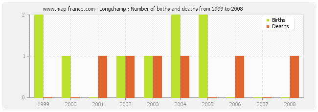 Longchamp : Number of births and deaths from 1999 to 2008