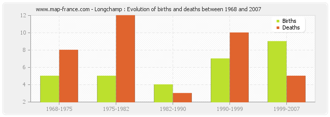 Longchamp : Evolution of births and deaths between 1968 and 2007