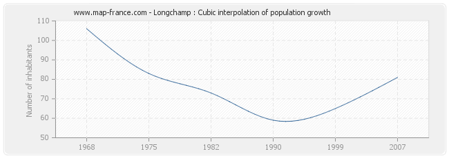 Longchamp : Cubic interpolation of population growth