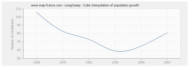 Longchamp : Cubic interpolation of population growth