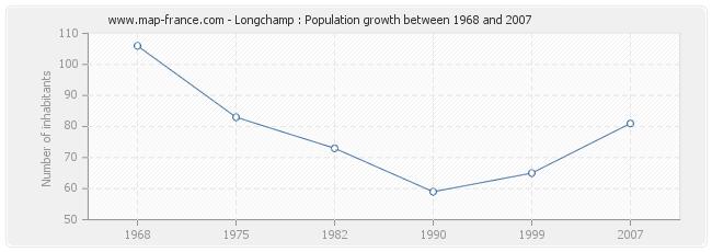 Population Longchamp