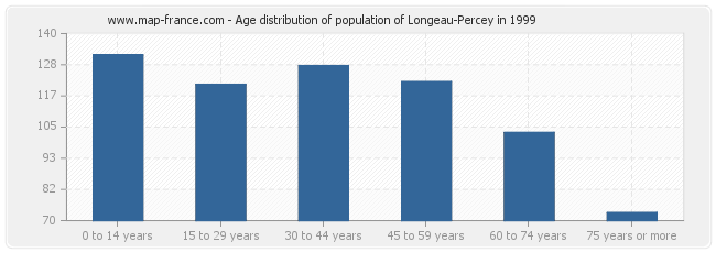 Age distribution of population of Longeau-Percey in 1999