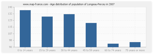 Age distribution of population of Longeau-Percey in 2007