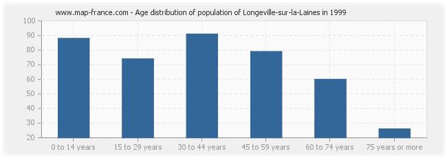 Age distribution of population of Longeville-sur-la-Laines in 1999
