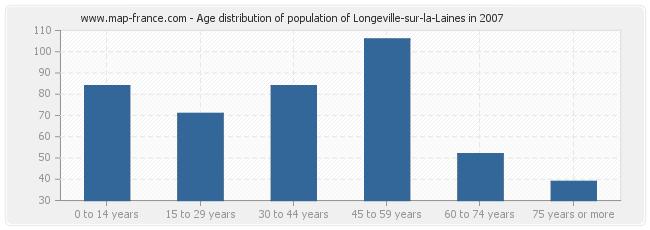Age distribution of population of Longeville-sur-la-Laines in 2007