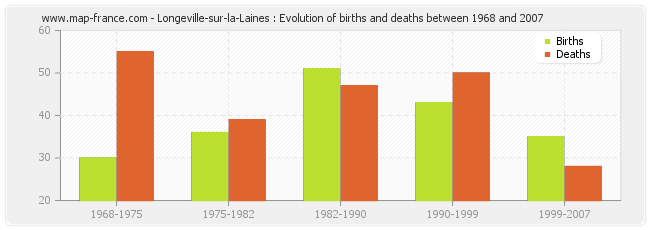 Longeville-sur-la-Laines : Evolution of births and deaths between 1968 and 2007