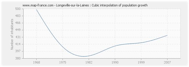 Longeville-sur-la-Laines : Cubic interpolation of population growth