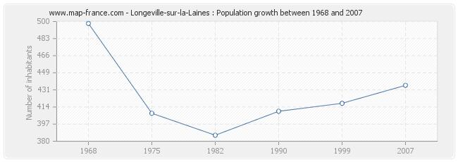 Population Longeville-sur-la-Laines