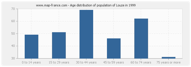 Age distribution of population of Louze in 1999