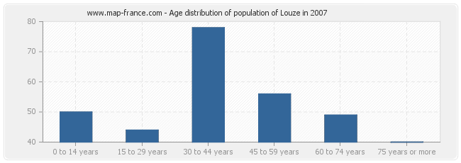 Age distribution of population of Louze in 2007