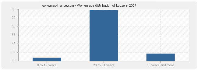 Women age distribution of Louze in 2007