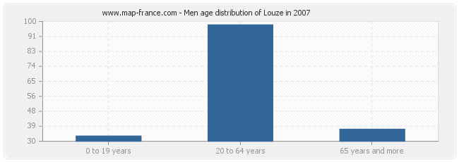Men age distribution of Louze in 2007