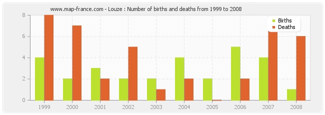Louze : Number of births and deaths from 1999 to 2008