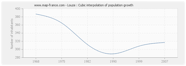 Louze : Cubic interpolation of population growth