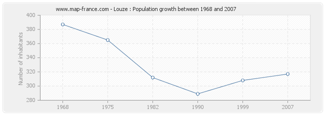 Population Louze