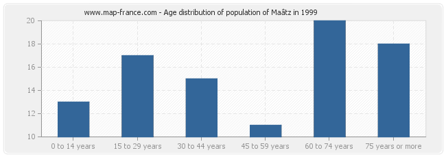 Age distribution of population of Maâtz in 1999