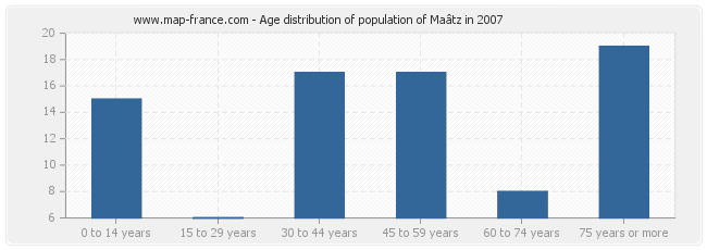Age distribution of population of Maâtz in 2007