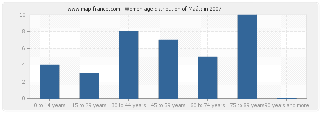 Women age distribution of Maâtz in 2007
