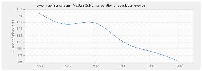 Maâtz : Cubic interpolation of population growth