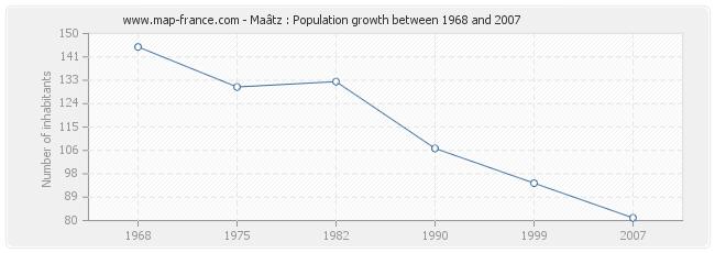 Population Maâtz
