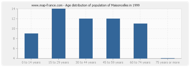 Age distribution of population of Maisoncelles in 1999