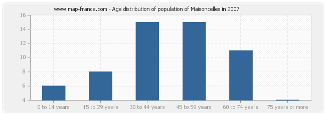 Age distribution of population of Maisoncelles in 2007