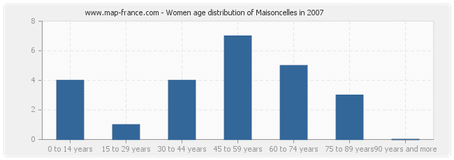 Women age distribution of Maisoncelles in 2007