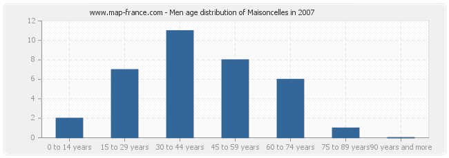 Men age distribution of Maisoncelles in 2007