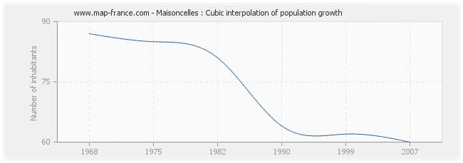 Maisoncelles : Cubic interpolation of population growth