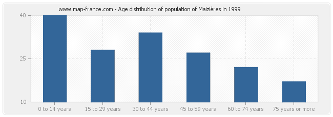 Age distribution of population of Maizières in 1999