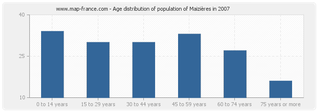 Age distribution of population of Maizières in 2007