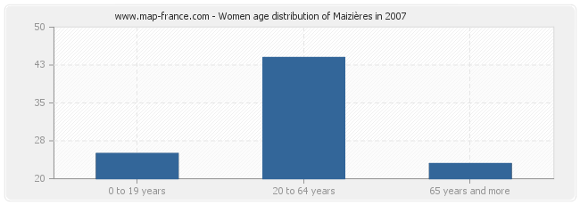 Women age distribution of Maizières in 2007