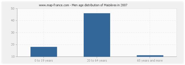 Men age distribution of Maizières in 2007