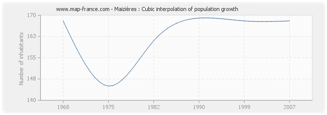 Maizières : Cubic interpolation of population growth