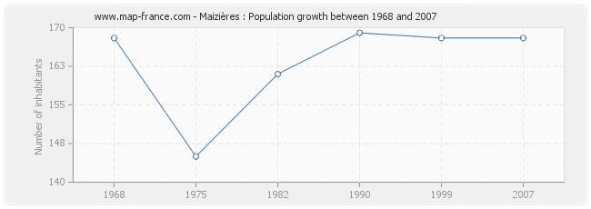 Population Maizières