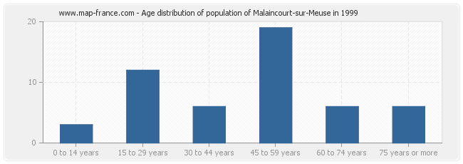 Age distribution of population of Malaincourt-sur-Meuse in 1999