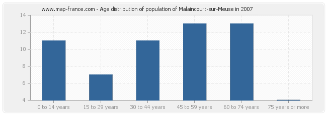 Age distribution of population of Malaincourt-sur-Meuse in 2007