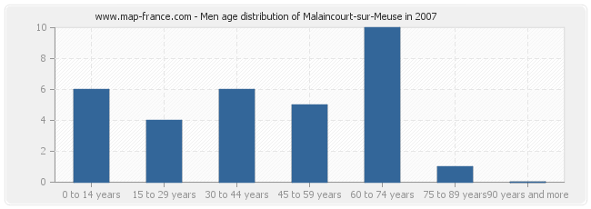 Men age distribution of Malaincourt-sur-Meuse in 2007