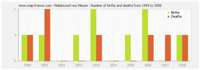 Malaincourt-sur-Meuse : Number of births and deaths from 1999 to 2008