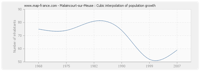 Malaincourt-sur-Meuse : Cubic interpolation of population growth