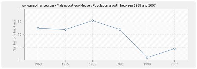 Population Malaincourt-sur-Meuse