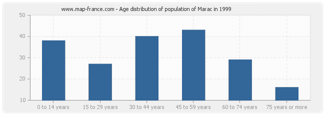 Age distribution of population of Marac in 1999
