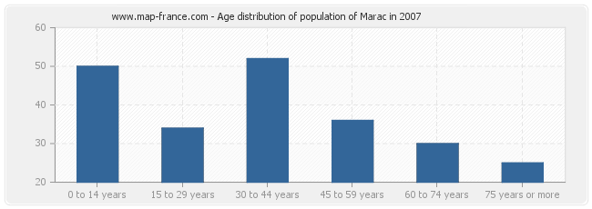 Age distribution of population of Marac in 2007