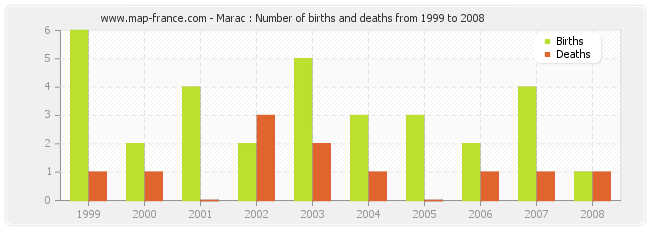 Marac : Number of births and deaths from 1999 to 2008
