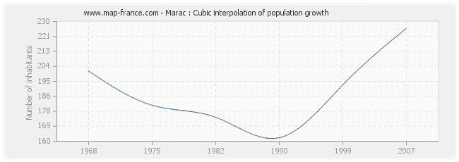 Marac : Cubic interpolation of population growth