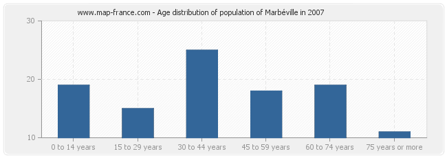 Age distribution of population of Marbéville in 2007