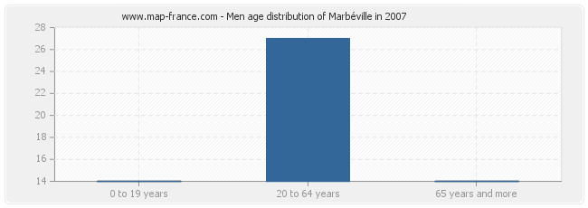 Men age distribution of Marbéville in 2007