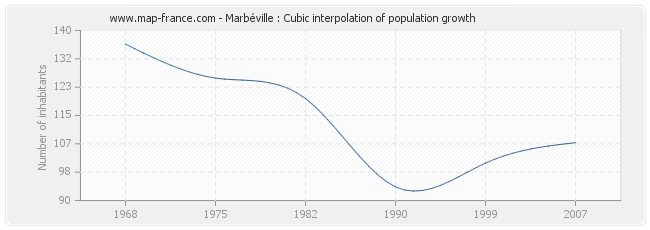 Marbéville : Cubic interpolation of population growth