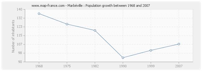 Population Marbéville