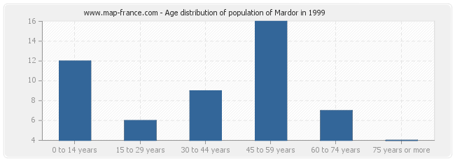 Age distribution of population of Mardor in 1999